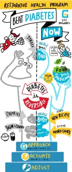 Beat Diabetes Now - Pilot Poster
