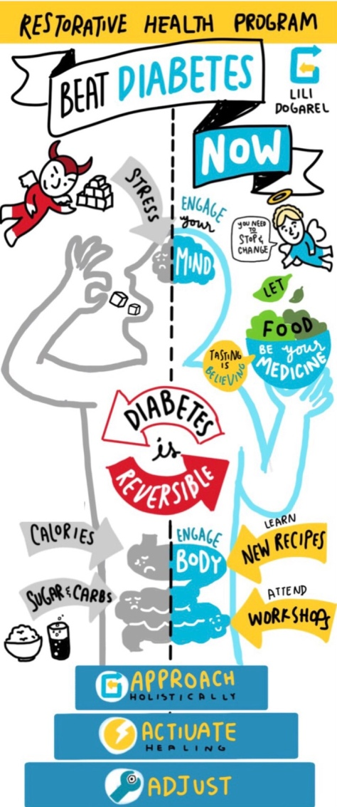 Beat Diabetes Now - Pilot Poster
